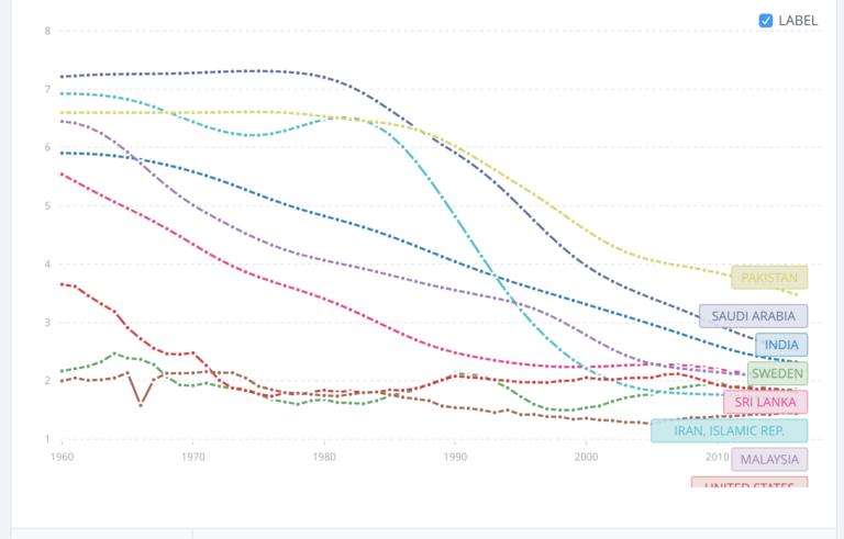 India Growth Story – Progress, Myths, Looking Ahead – 3 of 5 – Radism